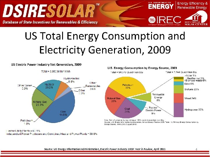 US Total Energy Consumption and Electricity Generation, 2009 US Electric Power Industry Net Generation,