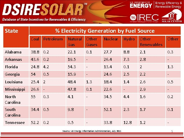 State % Electricity Generation by Fuel Source Coal Petroleum Natural Other Gases Nuclear Hydro
