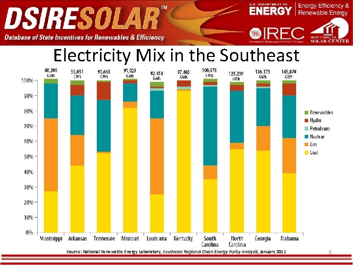 Electricity Mix in the Southeast Source: National Renewable Energy Laboratory, Southeast Regional Clean Energy