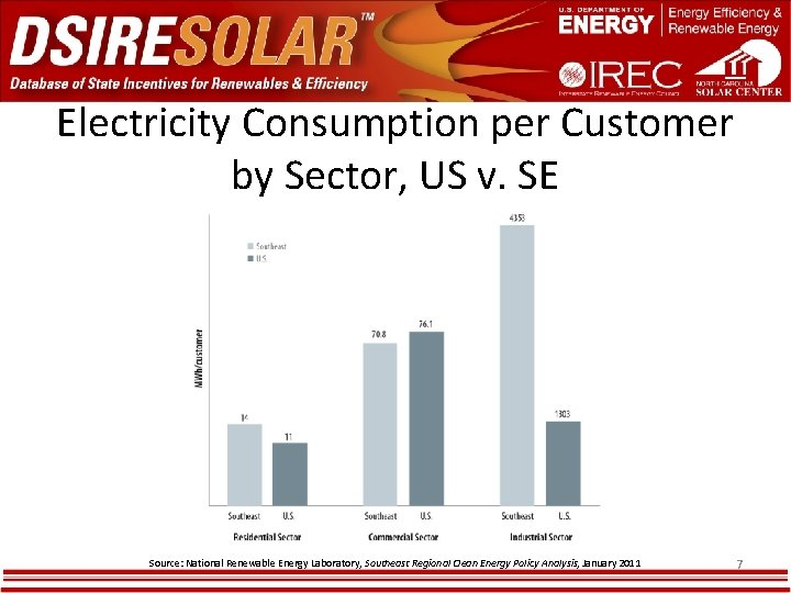 Electricity Consumption per Customer by Sector, US v. SE Source: National Renewable Energy Laboratory,