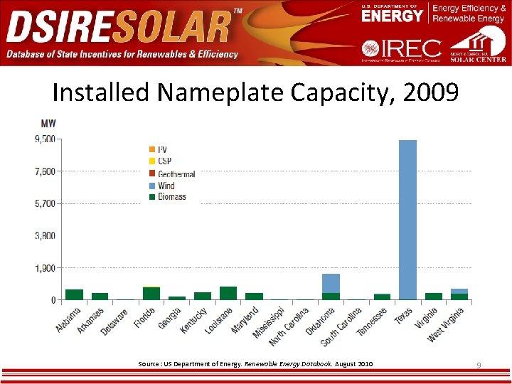 Installed Nameplate Capacity, 2009 Source: US Department of Energy. Renewable Energy Databook. August 2010