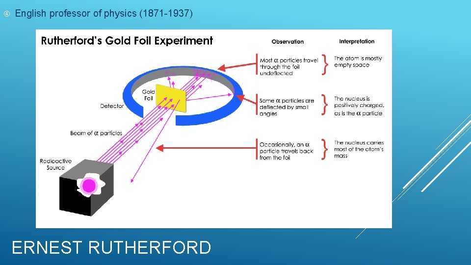 English professor of physics (1871 -1937) ERNEST RUTHERFORD