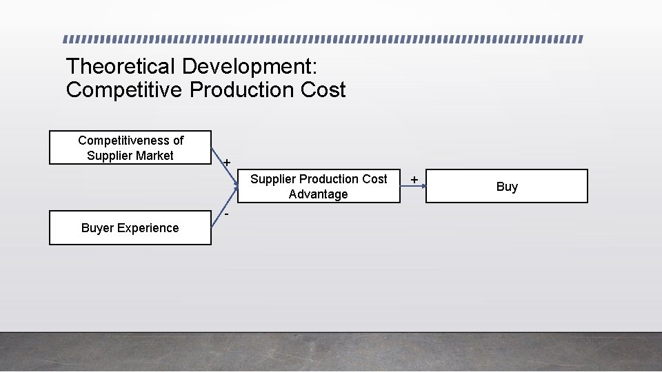 Theoretical Development: Competitive Production Cost Competitiveness of Supplier Market + Supplier Production Cost Advantage