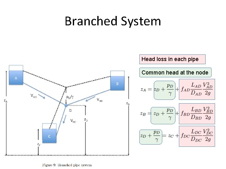 Branched System Head loss in each pipe Common head at the node