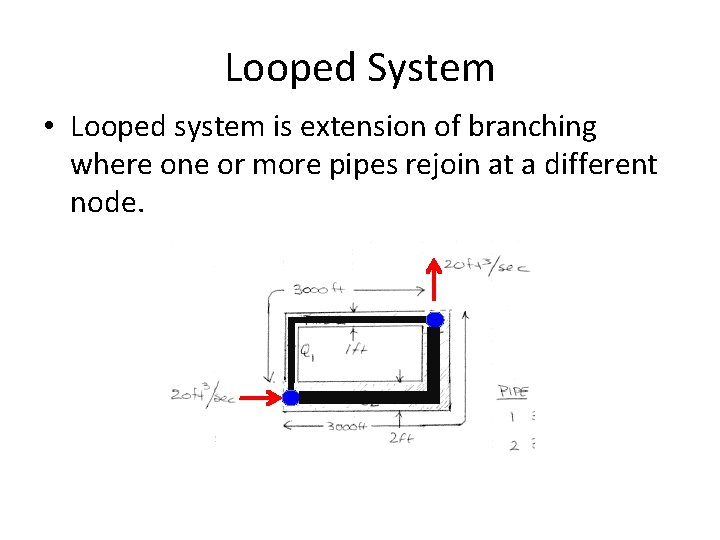Looped System • Looped system is extension of branching where one or more pipes