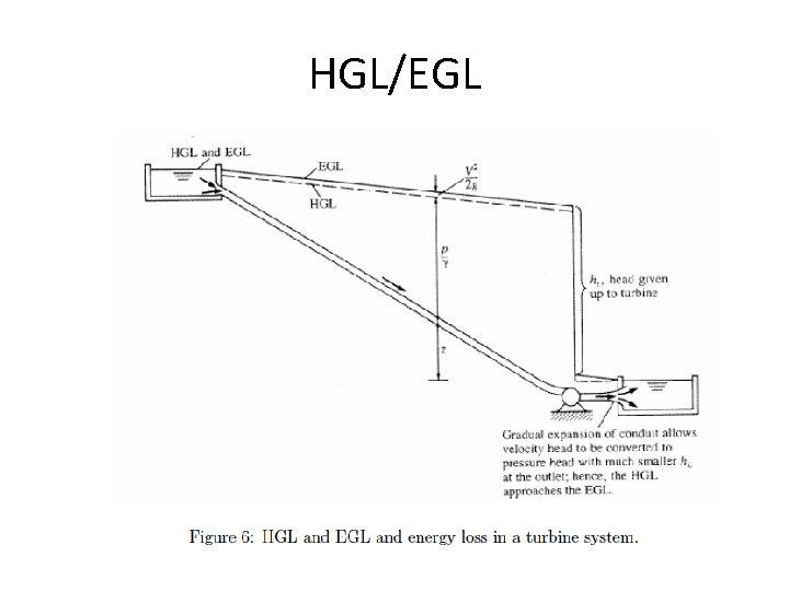 HGL/EGL