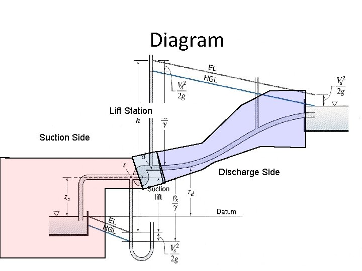Diagram Lift Station Suction Side Discharge Side
