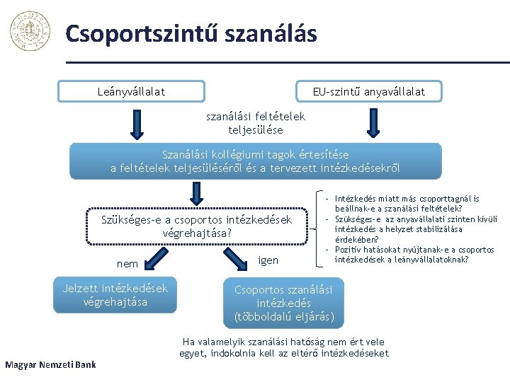 Csoportszintű szanálás Leányvállalat EU-szintű anyavállalat szanálási feltételek teljesülése Szanálási kollégiumi tagok értesítése a feltételek