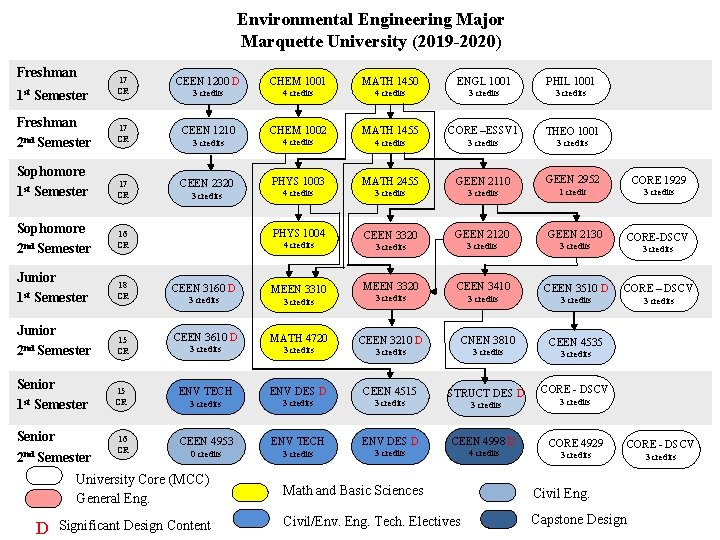 Environmental Engineering Major Marquette University (2019 -2020) Freshman 1 st Semester Freshman 2 nd