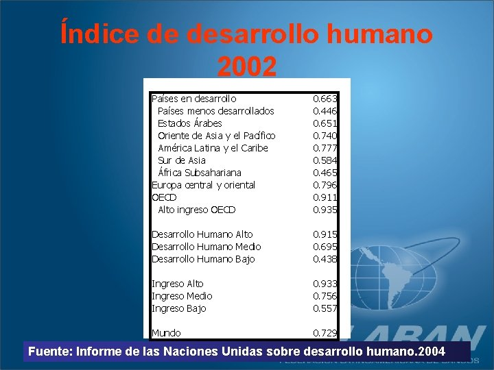 Índice de desarrollo humano 2002 Países en desarrollo Países menos desarrollados Estados Árabes Oriente