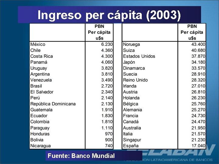 Ingreso per cápita (2003) Fuente: Banco Mundial