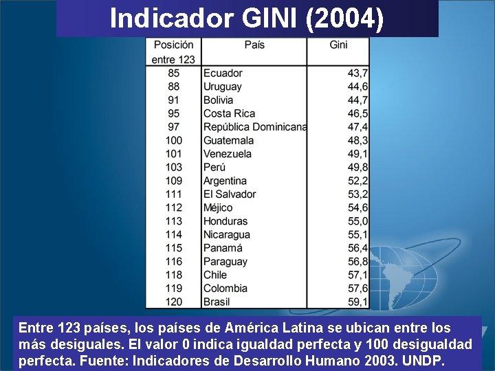 Indicador GINI (2004) Entre 123 países, los países de América Latina se ubican entre