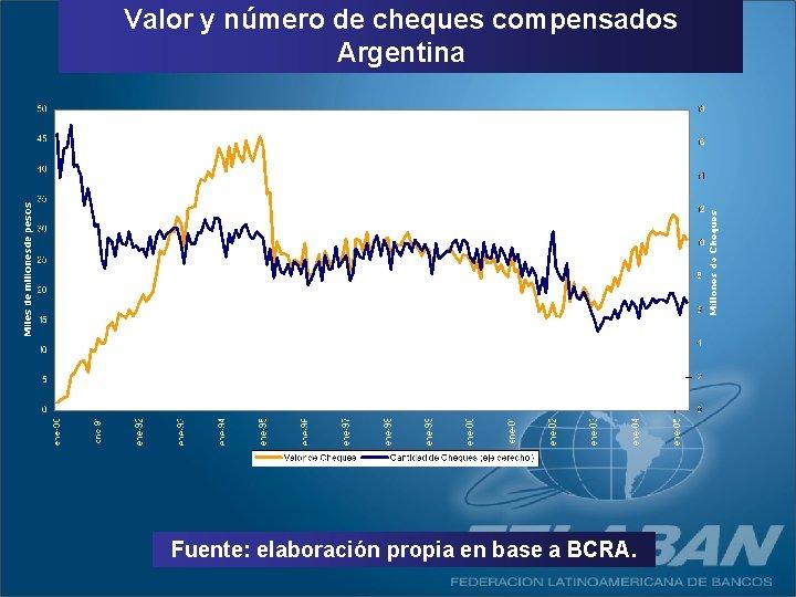 Valor y número de cheques compensados Argentina Fuente: elaboración propia en base a BCRA.