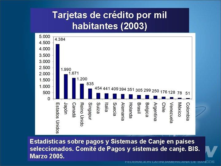 Tarjetas de crédito por mil habitantes (2003) Estadísticas sobre pagos y Sistemas de Canje