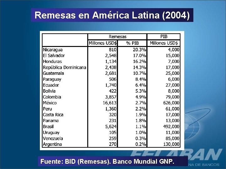Remesas en América Latina (2004) Fuente: BID (Remesas). Banco Mundial GNP.