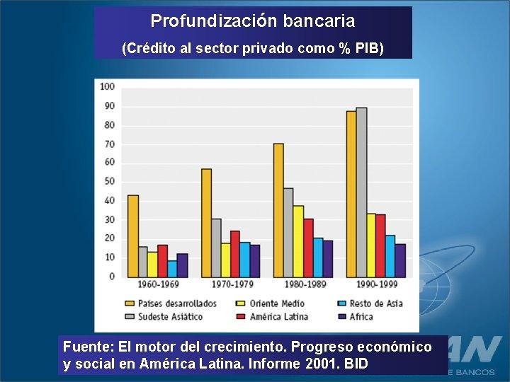 Profundización bancaria (Crédito al sector privado como % PIB) Fuente: El motor del crecimiento.