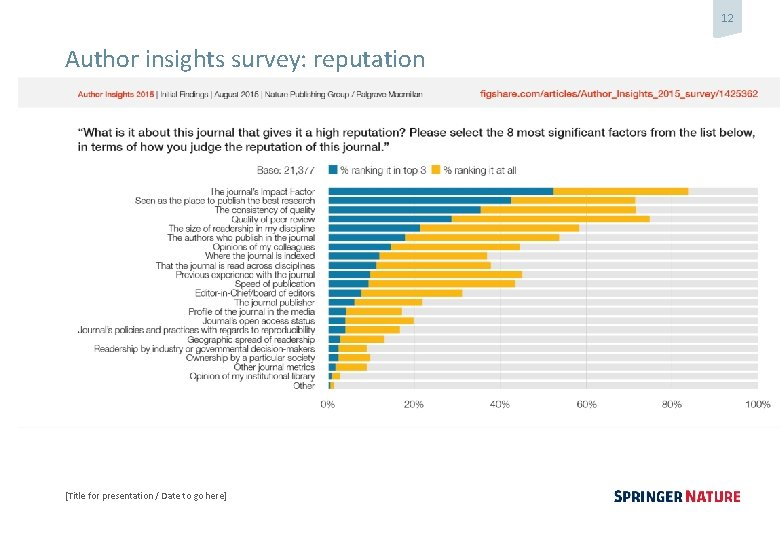 12 Author insights survey: reputation [Title for presentation / Date to go here]