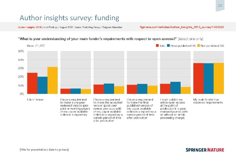 13 Author insights survey: funding [Title for presentation / Date to go here]