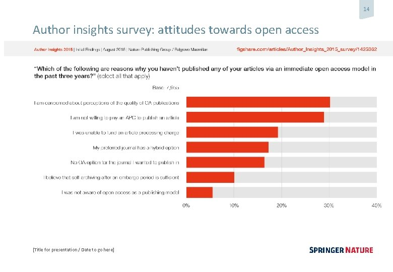 14 Author insights survey: attitudes towards open access [Title for presentation / Date to
