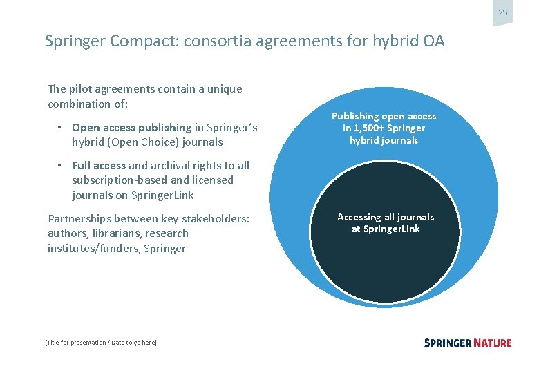 25 Springer Compact: consortia agreements for hybrid OA The pilot agreements contain a unique