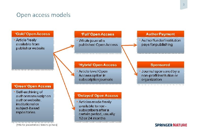 3 Open access models [Title for presentation / Date to go here]