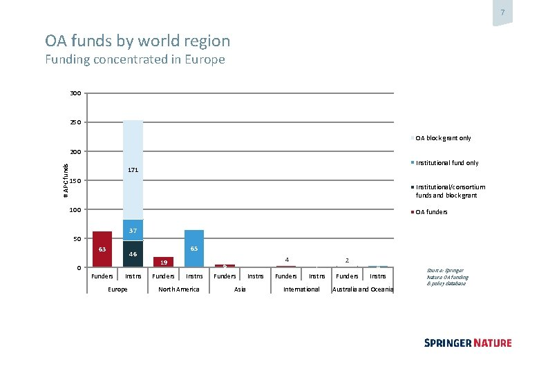 7 OA funds by world region Funding concentrated in Europe 300 250 OA block