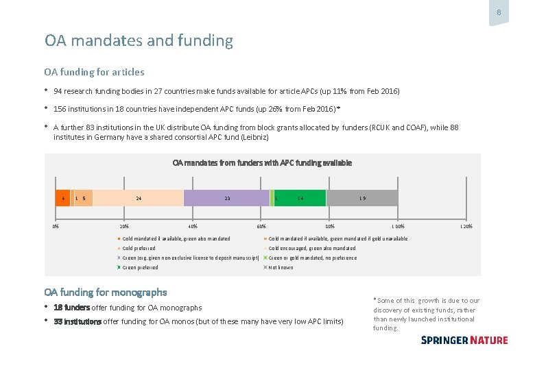 8 OA mandates and funding OA funding for articles • • • 94 research