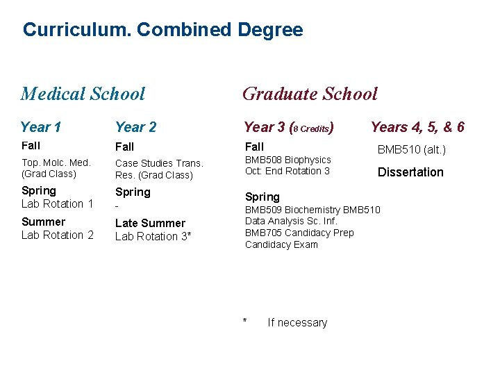 Curriculum. Combined Degree Medical School Graduate School Year 1 Year 2 Year 3 (8