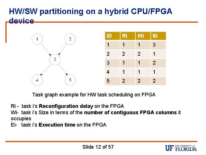 HW/SW partitioning on a hybrid CPU/FPGA device ID Ri Wi Ei 1 1 1