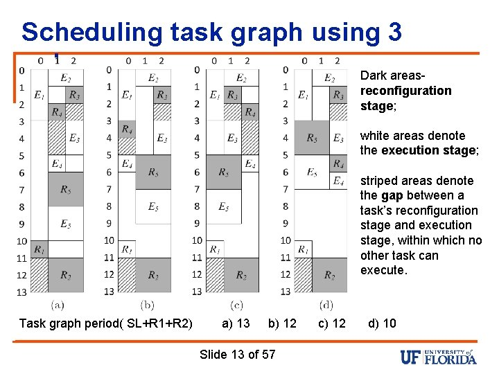 Scheduling task graph using 3 columns Dark areasreconfiguration stage; white areas denote the execution