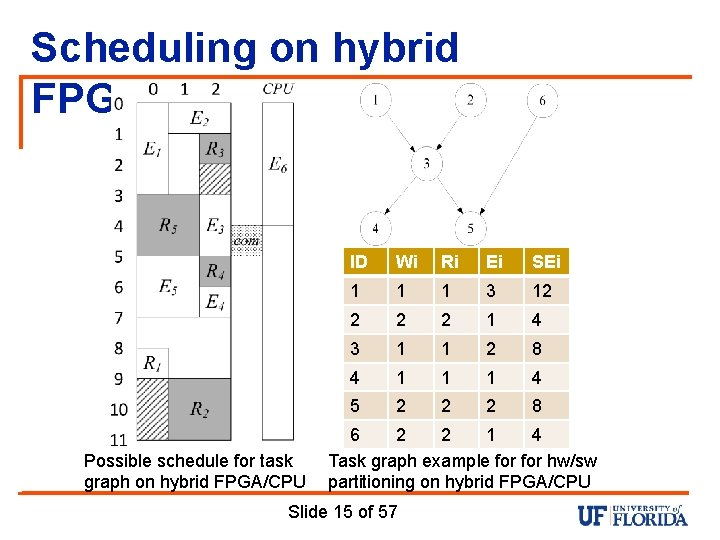 Scheduling on hybrid FPGA/CPU Possible schedule for task graph on hybrid FPGA/CPU ID Wi
