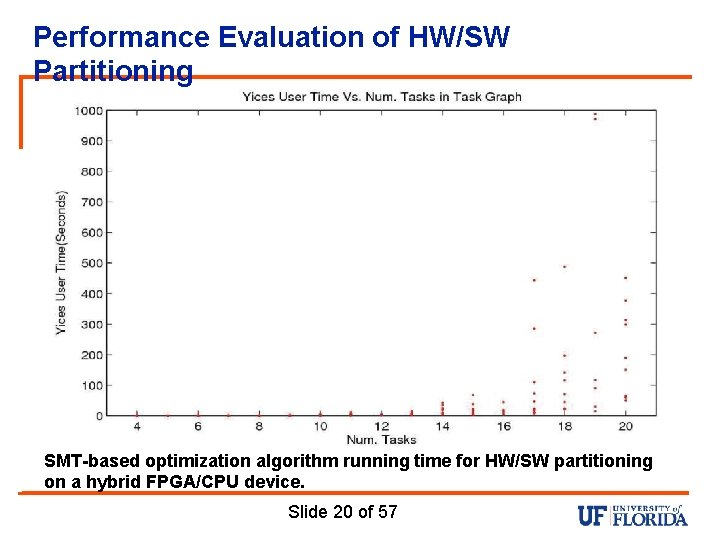 Performance Evaluation of HW/SW Partitioning SMT-based optimization algorithm running time for HW/SW partitioning on