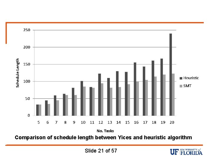 Comparison of schedule length between Yices and heuristic algorithm Slide 21 of 57