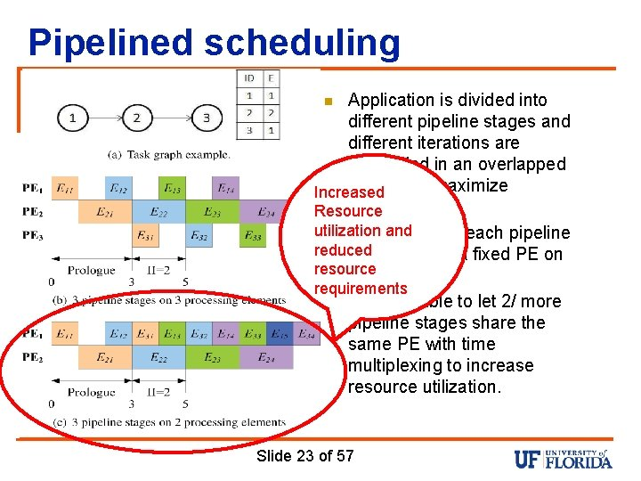 Pipelined scheduling Application is divided into different pipeline stages and different iterations are scheduled
