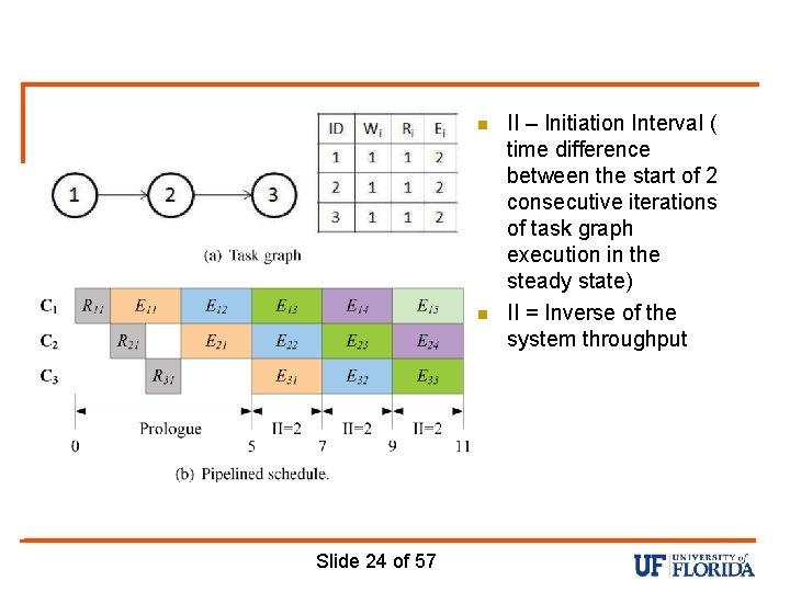 n n Slide 24 of 57 II – Initiation Interval ( time difference between
