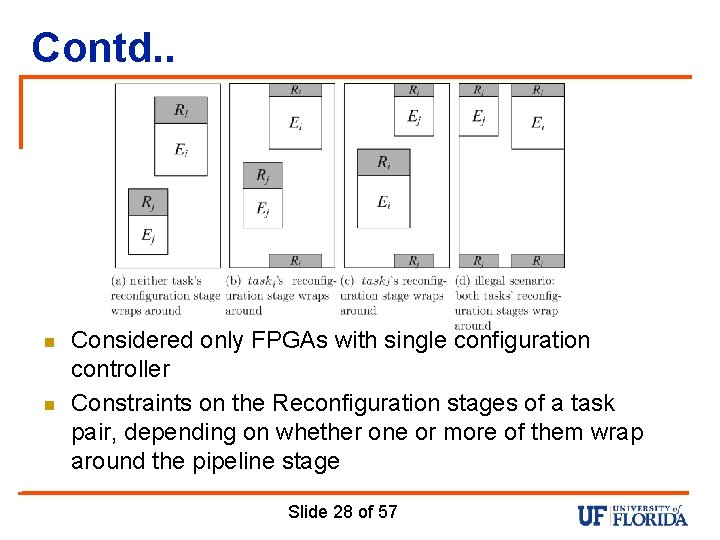 Contd. . n n Considered only FPGAs with single configuration controller Constraints on the