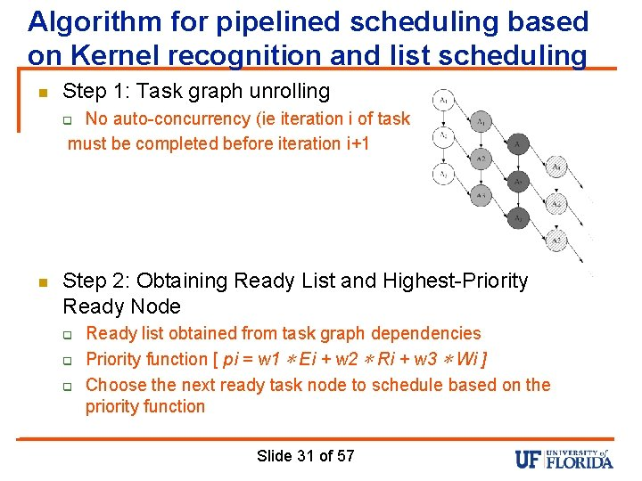 Algorithm for pipelined scheduling based on Kernel recognition and list scheduling n Step 1: