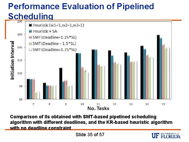 Performance Evaluation of Pipelined Scheduling Comparison of IIs obtained with SMT-based pipelined scheduling algorithm