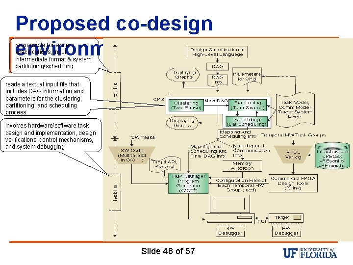 Proposed co-design environment responsible for system specifications, input intermediate format & system partitioning/scheduling reads