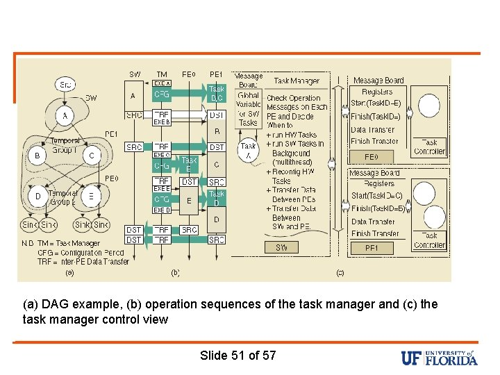(a) DAG example, (b) operation sequences of the task manager and (c) the task