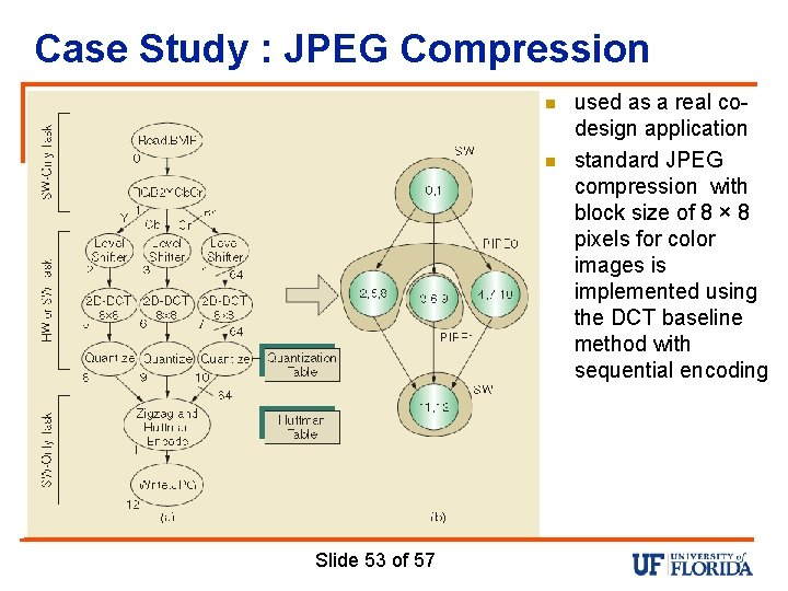Case Study : JPEG Compression n n Slide 53 of 57 used as a