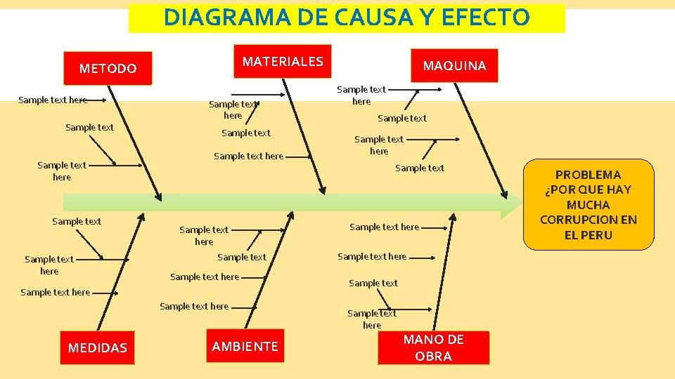 DIAGRAMA DE CAUSA Y EFECTO MATERIALES METODO Sample text here Sample text Sample text