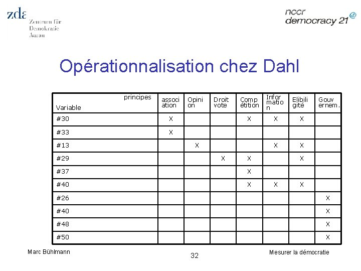 Opérationnalisation chez Dahl principes Variable associ ation #30 X #33 X #13 Opini on