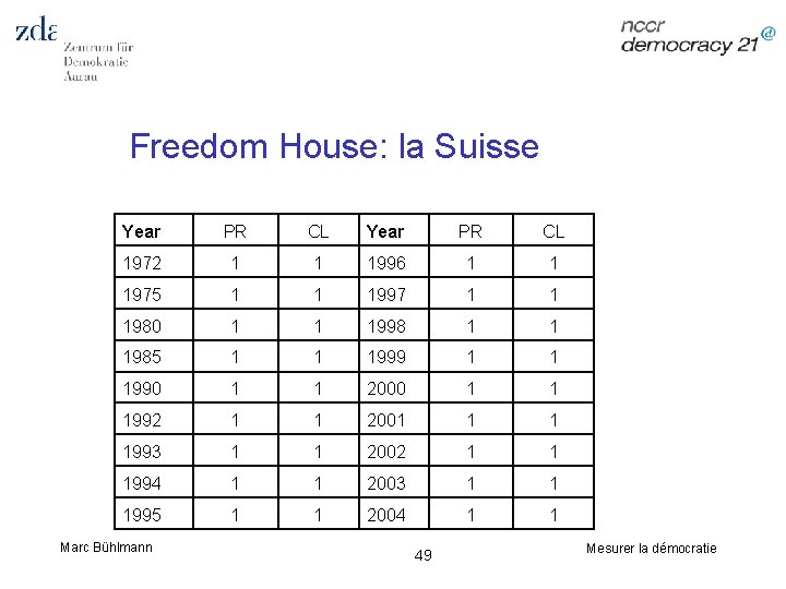 Freedom House: la Suisse Year PR CL 1972 1 1 1996 1 1 1975