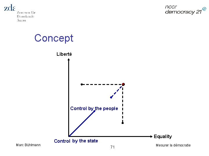 Concept Liberté Control by the people Marc Bühlmann Equality Control by the state 71