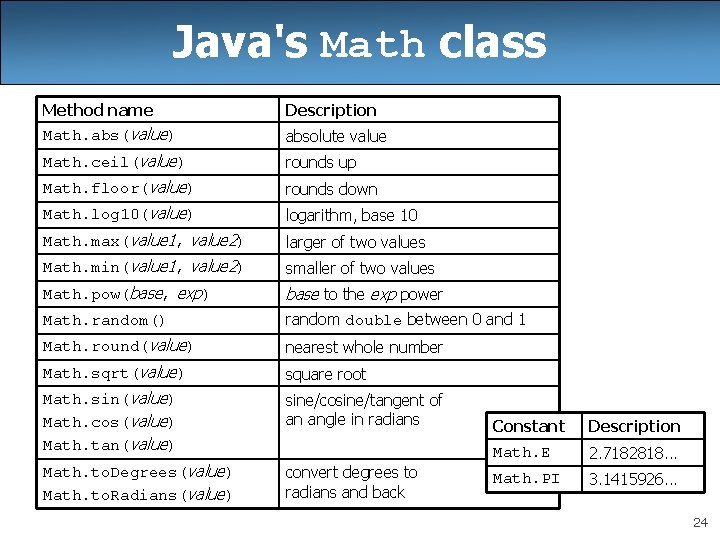 Java's Math class Method name Description Math. abs(value) absolute value Math. ceil(value) rounds up