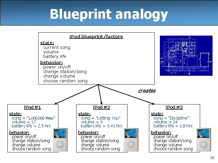 Blueprint analogy i. Pod blueprint/factory state: current song volume battery life behavior: power on/off