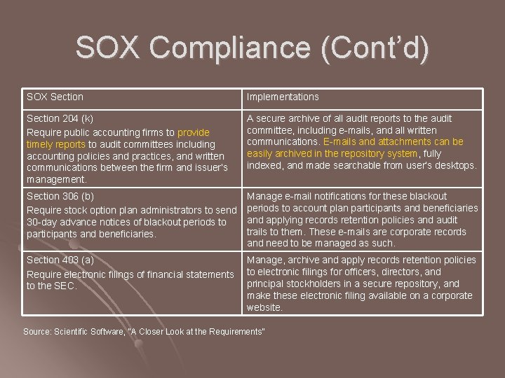 SOX Compliance (Cont'd) SOX Section Implementations Section 204 (k) Require public accounting firms to