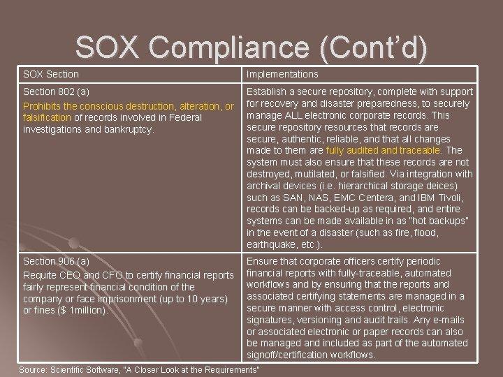 SOX Compliance (Cont'd) SOX Section Implementations Section 802 (a) Prohibits the conscious destruction, alteration,