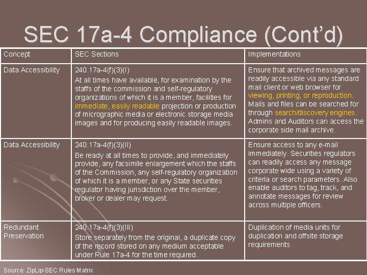 SEC 17 a-4 Compliance (Cont'd) Concept SEC Sections Implementations Data Accessibility 240. 17 a-4(f)(3)(I)